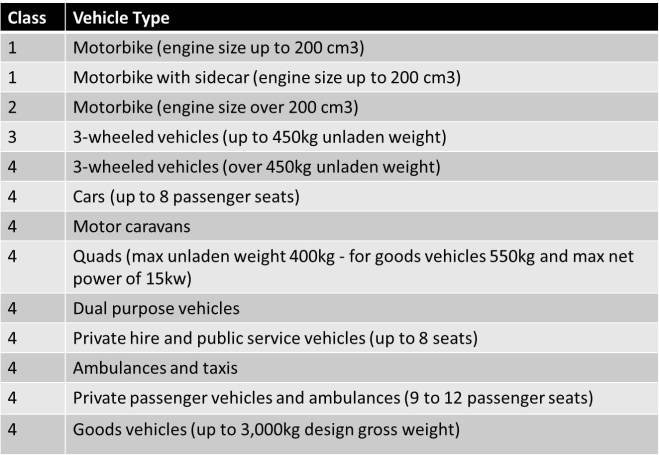 Table showing MOT classes up to Class 4.  Source: VOSA